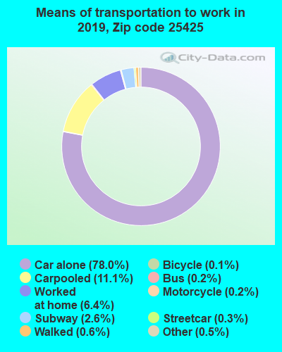 25425 zip code mode of transportation to work chart