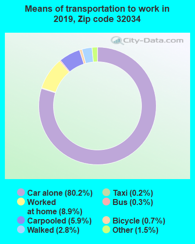 32034 zip code mode of transportation to work chart