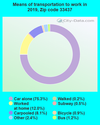 33437 zip code mode of transportation to work chart