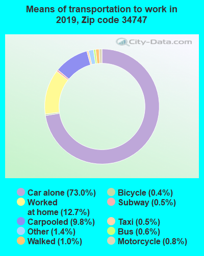 34747 zip code mode of transportation to work chart