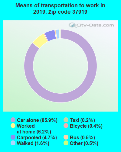37919 zip code mode of transportation to work chart