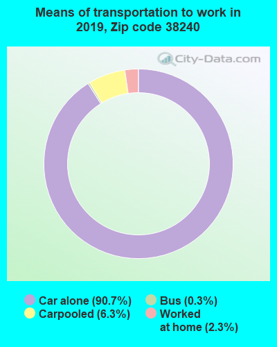 38240 zip code mode of transportation to work chart
