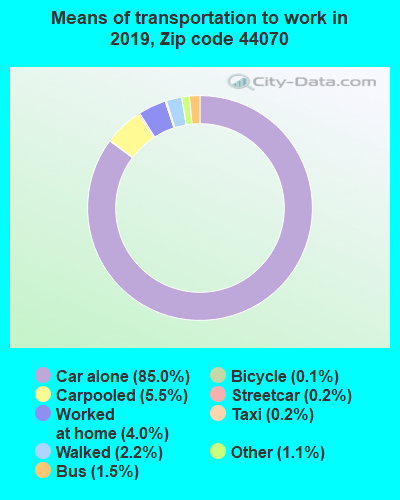 44070 zip code mode of transportation to work chart