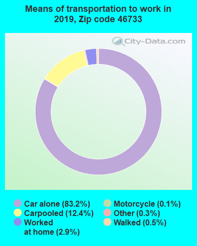 46733 zip code mode of transportation to work chart