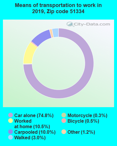 51334 zip code mode of transportation to work chart