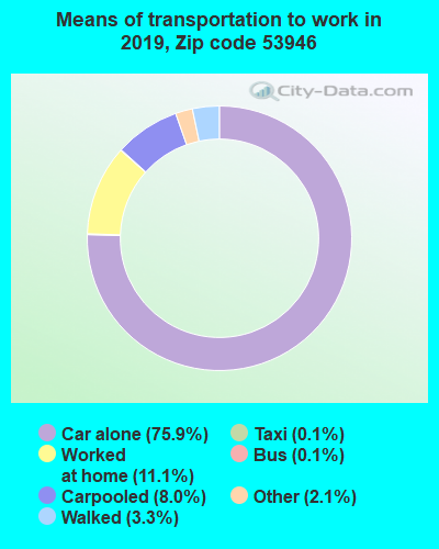 53946 zip code mode of transportation to work chart