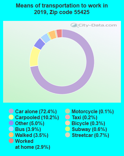 55425 zip code mode of transportation to work chart
