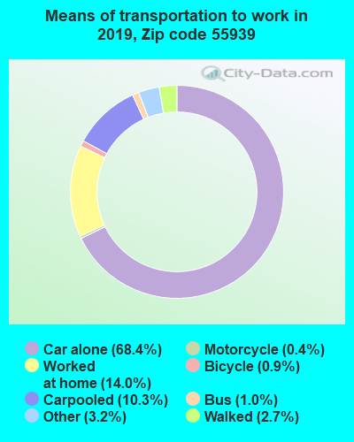 55939 zip code mode of transportation to work chart