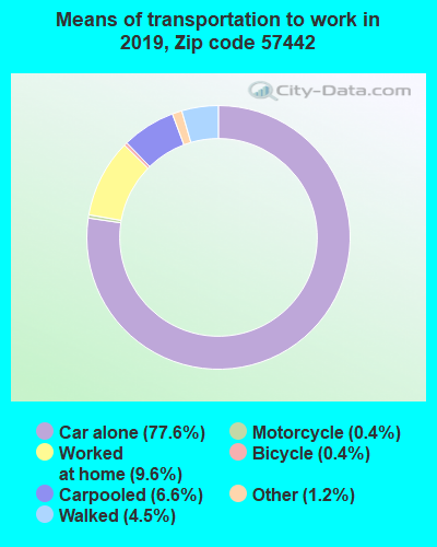 57442 zip code mode of transportation to work chart