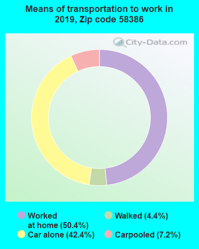 58386 zip code mode of transportation to work chart