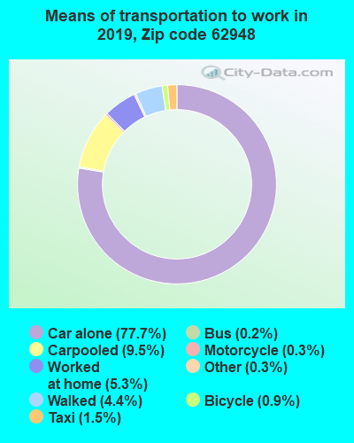 62948 zip code mode of transportation to work chart