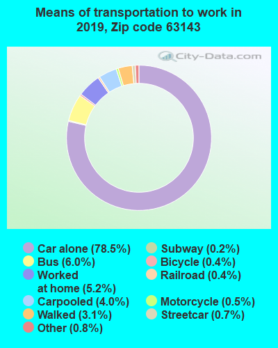 63143 zip code mode of transportation to work chart