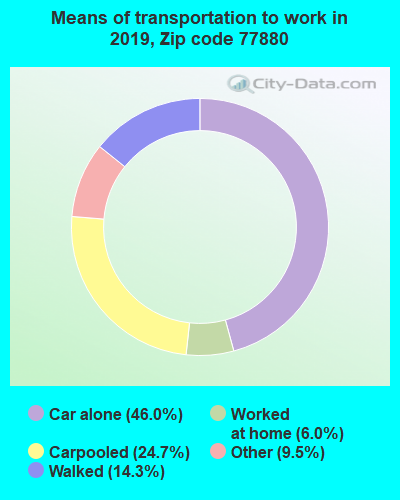 77880 zip code mode of transportation to work chart