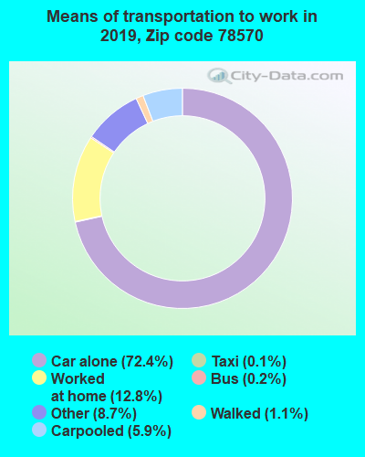 78570 zip code mode of transportation to work chart