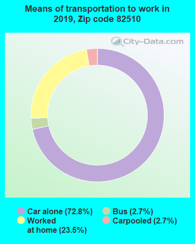 82510 zip code mode of transportation to work chart