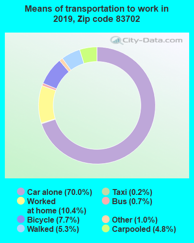 83702 zip code mode of transportation to work chart