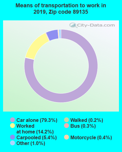 89135 zip code mode of transportation to work chart