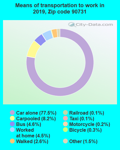 90731 zip code mode of transportation to work chart