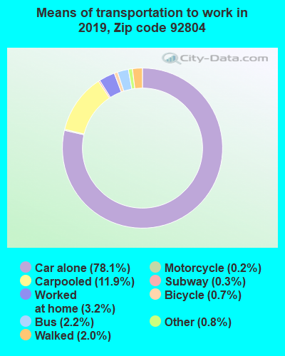 92804 zip code mode of transportation to work chart