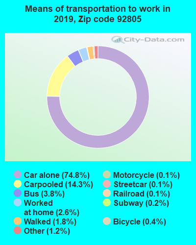 92805 zip code mode of transportation to work chart
