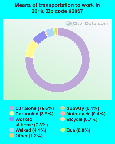 92867 zip code mode of transportation to work chart