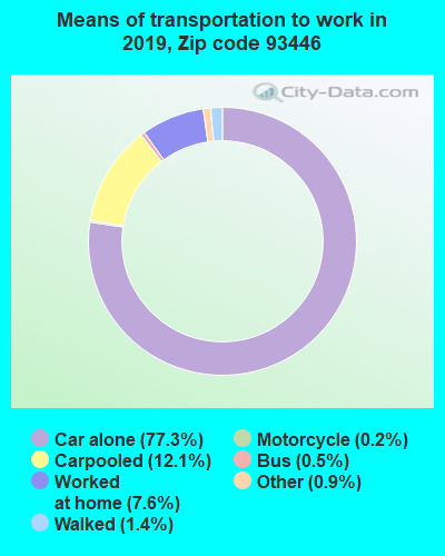 93446 zip code mode of transportation to work chart