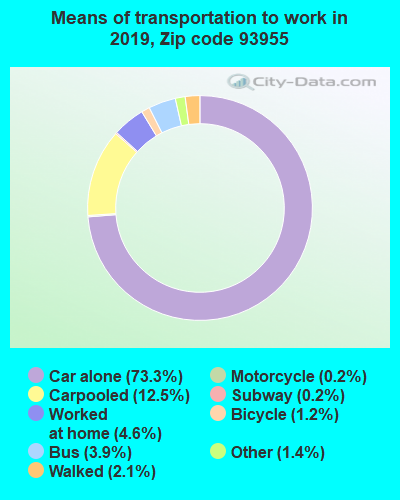 93955 zip code mode of transportation to work chart