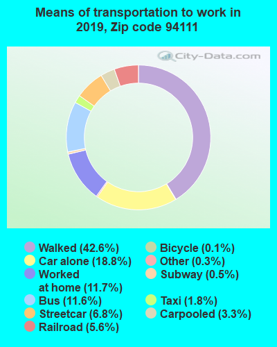 94111 zip code mode of transportation to work chart