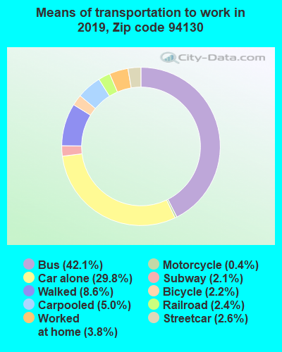 94130 zip code mode of transportation to work chart