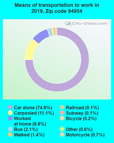 94954 zip code mode of transportation to work chart