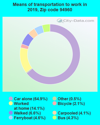 94960 zip code mode of transportation to work chart