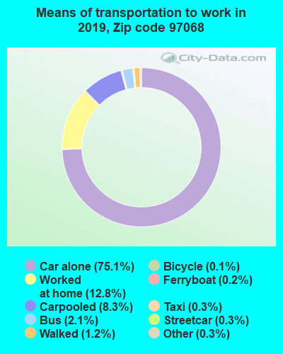 97068 zip code mode of transportation to work chart