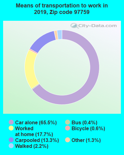 97759 zip code mode of transportation to work chart