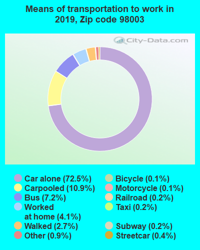 98003 zip code mode of transportation to work chart