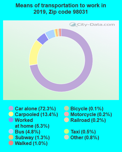98031 zip code mode of transportation to work chart