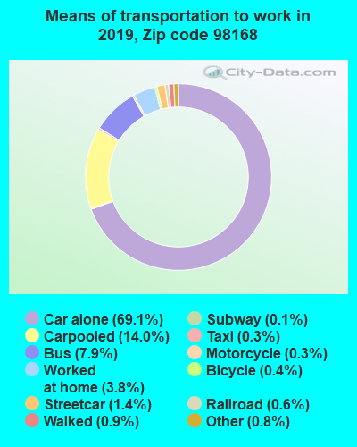 98168 zip code mode of transportation to work chart