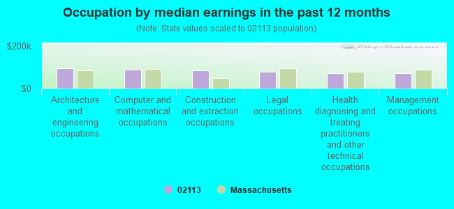 Occupation by median earnings in the past 12 months