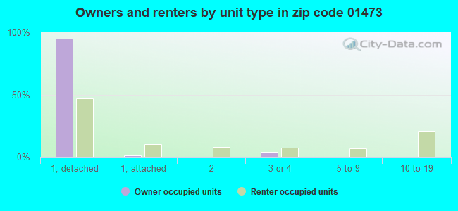 Owners and renters by unit type in zip code 01473