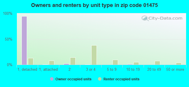 Owners and renters by unit type in zip code 01475