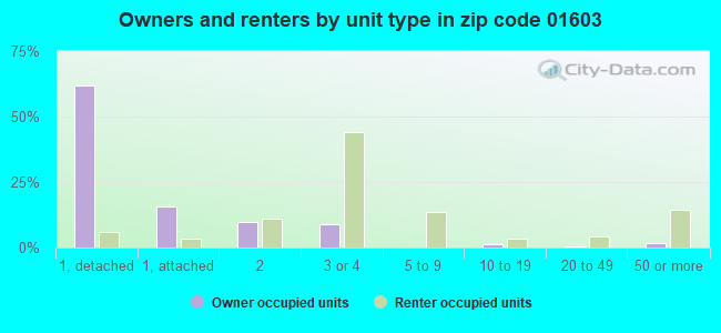 Owners and renters by unit type in zip code 01603