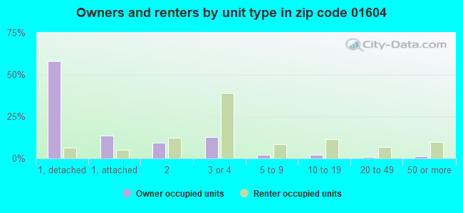 Owners and renters by unit type in zip code 01604