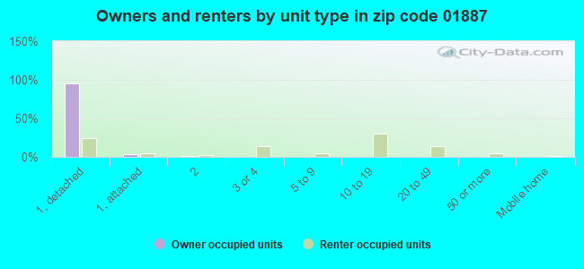 Owners and renters by unit type in zip code 01887