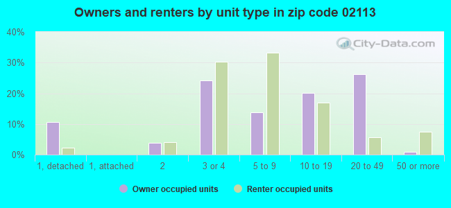 Owners and renters by unit type in zip code 02113