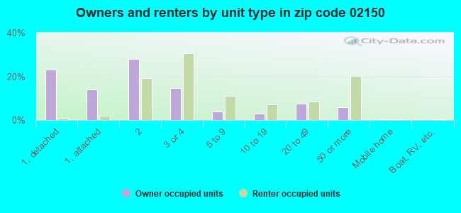 Owners and renters by unit type in zip code 02150