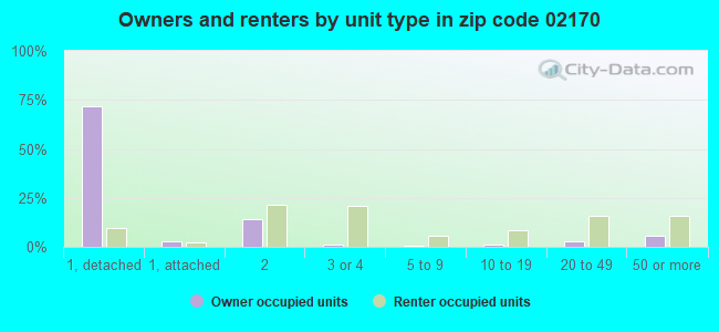Owners and renters by unit type in zip code 02170
