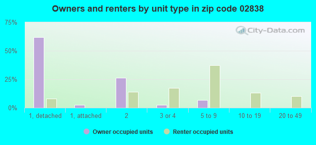 Owners and renters by unit type in zip code 02838