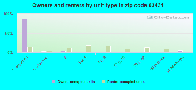 Owners and renters by unit type in zip code 03431