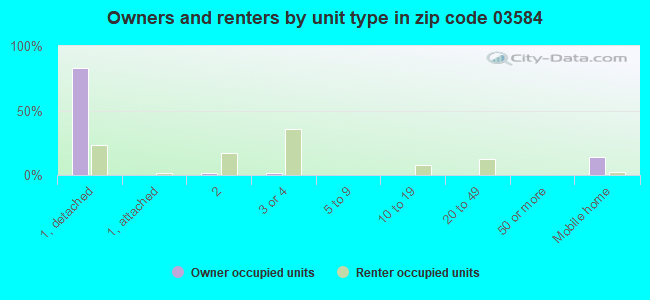 Owners and renters by unit type in zip code 03584
