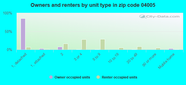 Owners and renters by unit type in zip code 04005