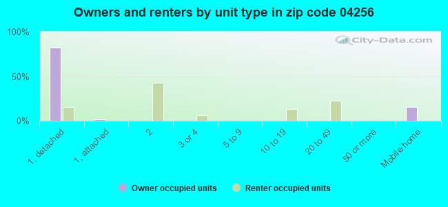 Owners and renters by unit type in zip code 04256